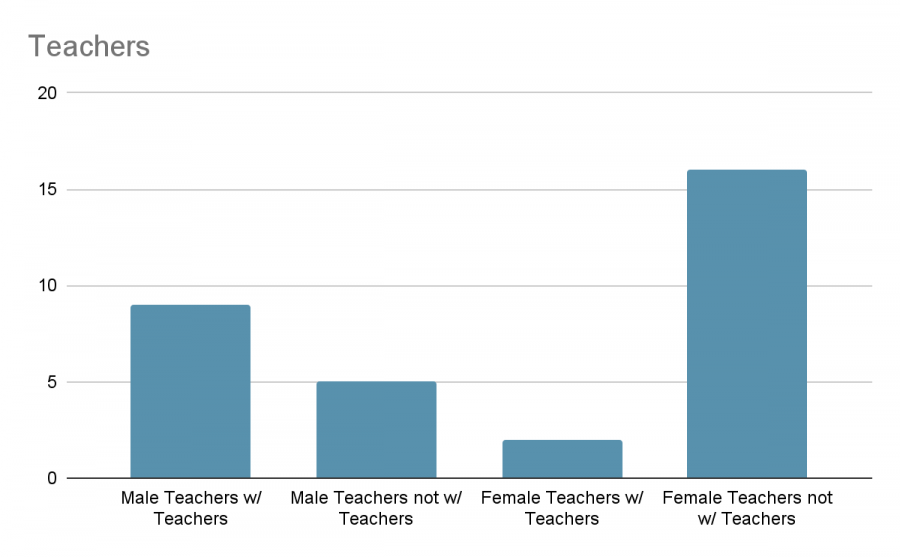 How common is it for Corry teachers to marry other teachers?